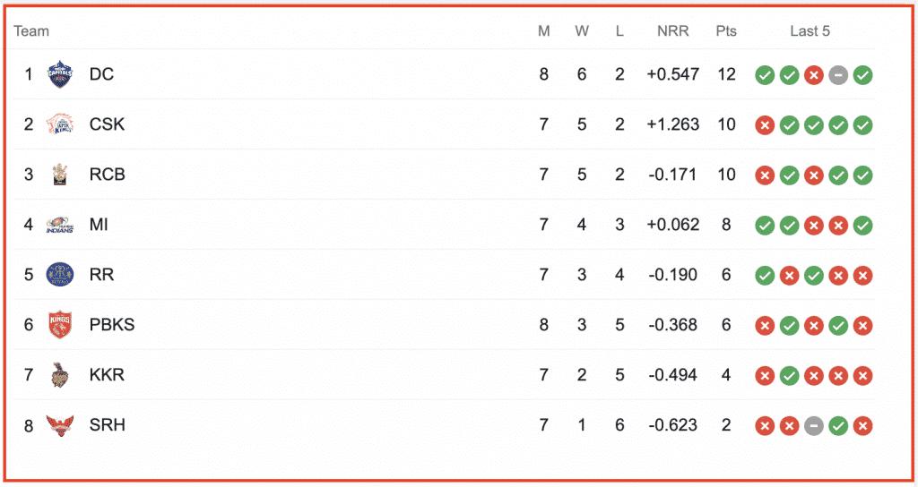 IPL 2021 point table